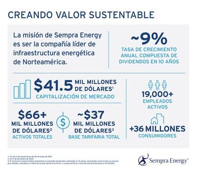 Creando Valor Sustentable