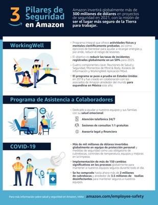 3 pilares de seguridad en Amazon