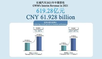 Los ingresos de GWM en el primer semestre de 2021 alcanzaron los 61.900millones de yuanes (PRNewsfoto/GWM)