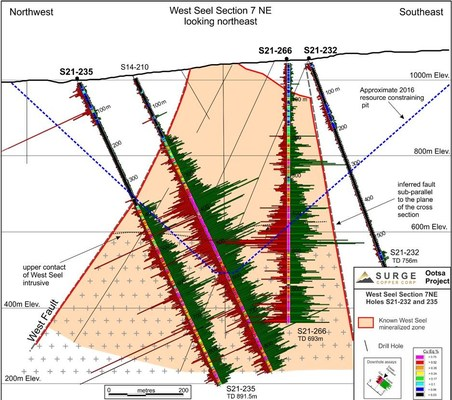 Figure 3. West Seel cross section 7 NE showing results for holes S14-219, S21-232, 235, and S21-266. See Figure 1 for section location
